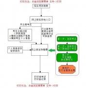 2018年浙江传媒学院艺术类专业网上报名流程